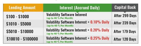 Đầu tư lending Bitconnect hưởng lãi suất lên đến 40%/1 tháng