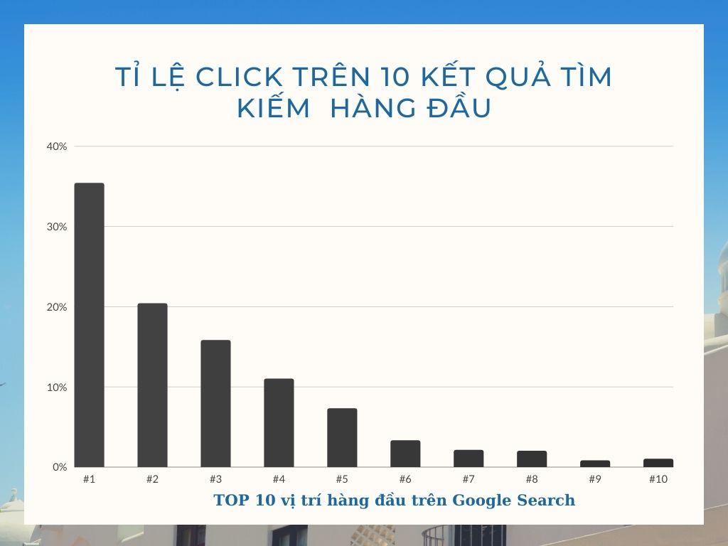Thống kê tỉ lệ click trên 10 kết quả hàng đầu